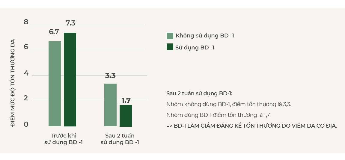 Nghiên cứu lâm sàng về hiệu quả của Bio-Derma 1